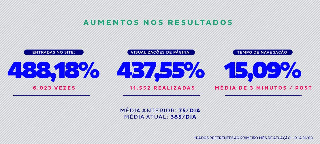 Aumento nos resultados - PetBlog, Aldeia Entrega, Aldeia Conteúdo