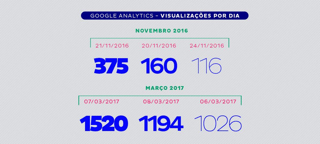 Visualizações por dia no Google Analytics de PetBlog, Aldeia Entrega, Aldeia Conteúdo