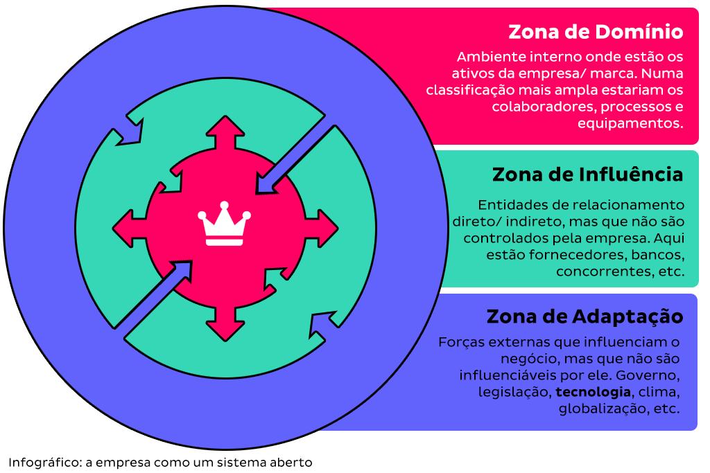 """Layout com diversas zonas de uma empresa ilustra post """"Inovar é para agora?"""", do blog da Aldeia Marketing de Conteúdo."""